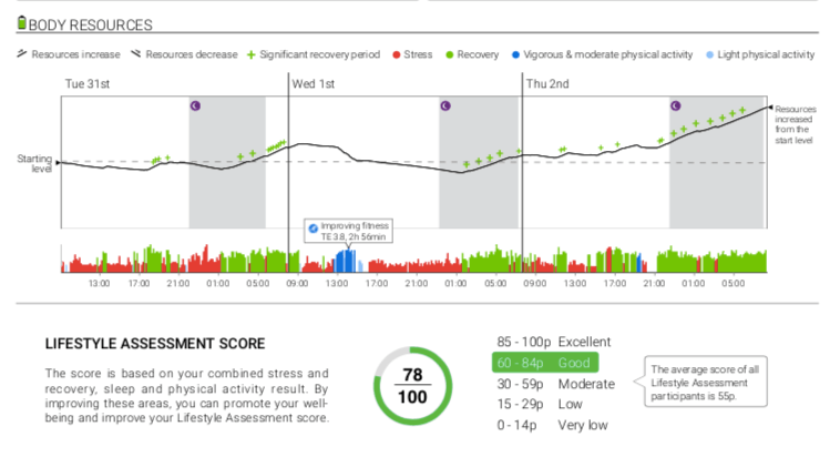firstbeat-lifestyle-assessment-report3